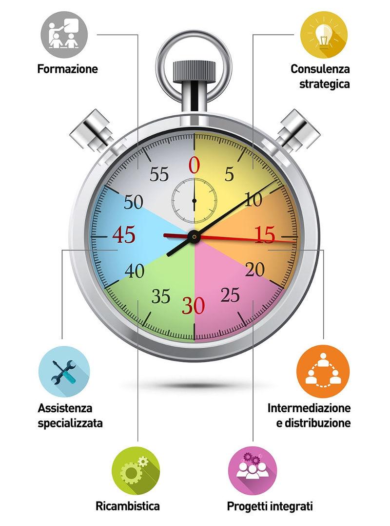 Sgorbati Group - Fornitori di Tempo