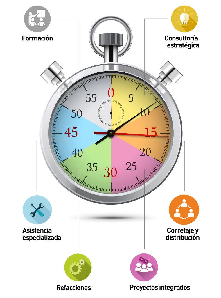 Sgorbati Group - Proveedores de Tiempo